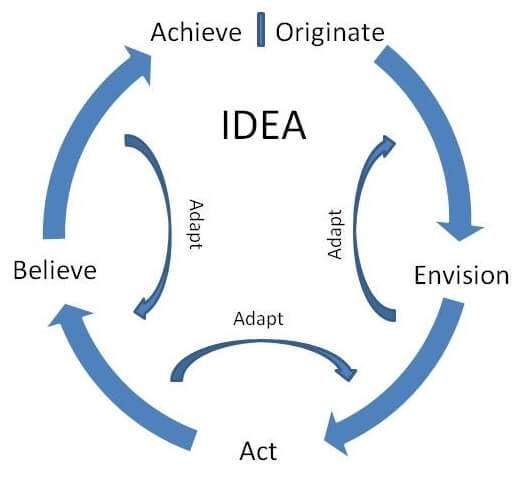 The Idea Circle by Dean Erickson from his success book Act. Adapt. Achieve.